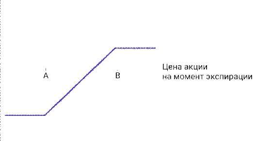 Бычий put спрэд (короткий спрэд Путов)