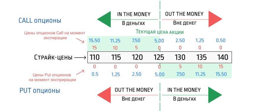 Схема стоимости опциона на момент экспирации