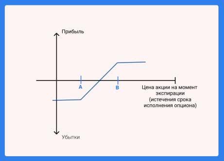 Схема опционной стратегии Коллар на сайте Международной Академии Инвестиций