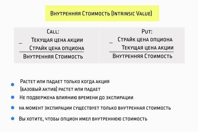 Расчет Intrinsic Value для Колл и Пут опционов