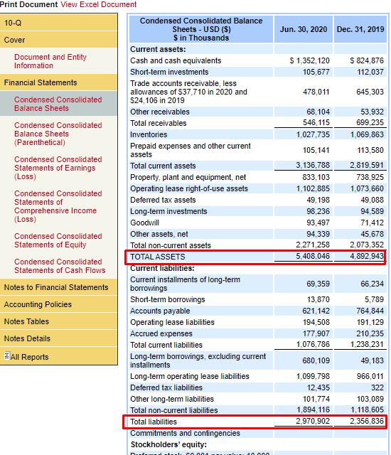 значения Total Assets и Liabilities в балансовом отчёте на SEC