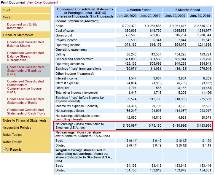 Отчёт о прибылях и убытках на сайте SEC