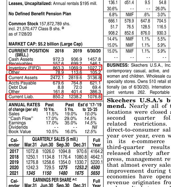 Значения данных для расчёта Acid test, пример из отчёта от Value Line