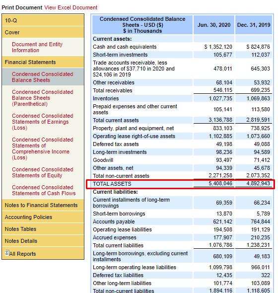 Балансовый отчёт организации на портале SEC