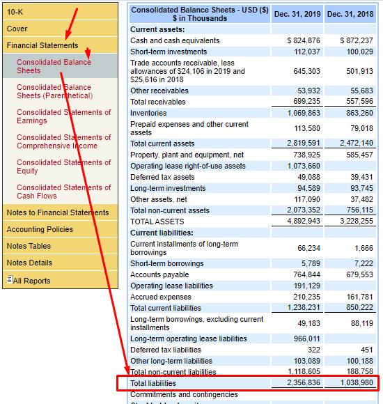 Общая задолженность (долг) по балансу, 10-K на SEC