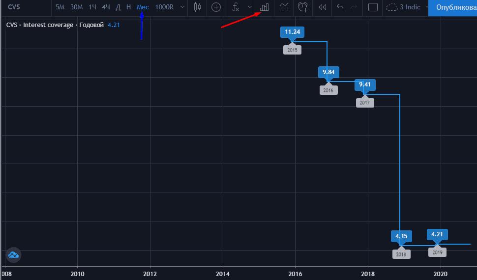 Динамика ICR в виде графика на TradingView
