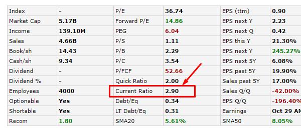 Как найти готовое значение Current ratio, пример по данным Finviz