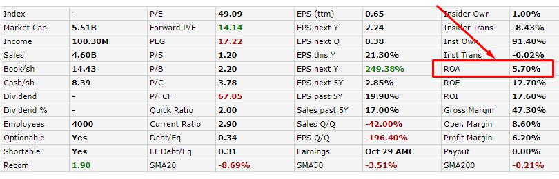 Таблица финансовых показателей на Finviz.com, ROA