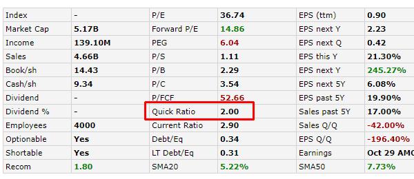 Как найти готовое значение Quick ratio, пример по данным Finviz