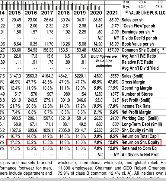 Консолидированный отчёт c финансовыми показателями на портале Value Line