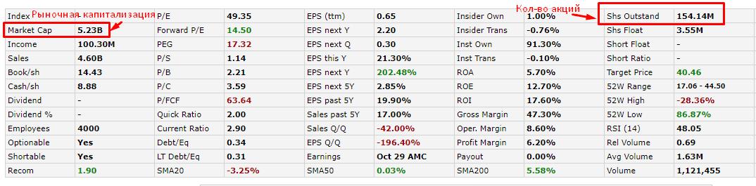 Таблица с Финвиза - значения Market Cap и Shs Outstand
