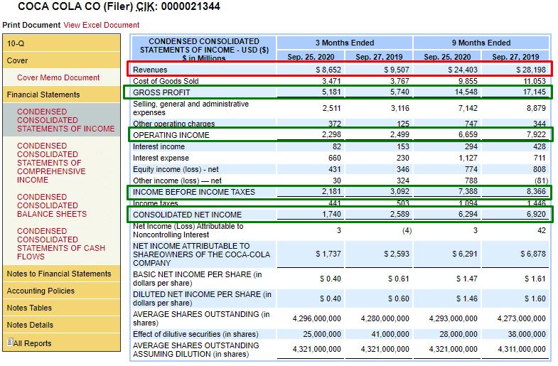 Отчёт о прибылях и убытках с SEC, значения продаж и 4-х видов прибыли