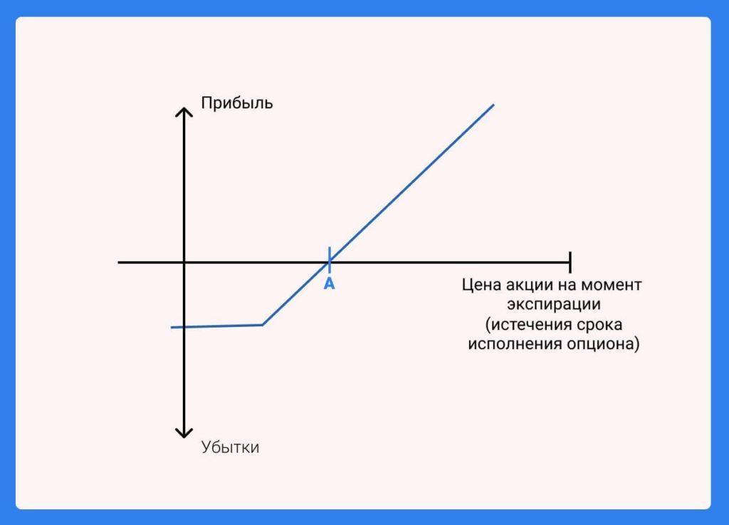 Схема опционной стратегии