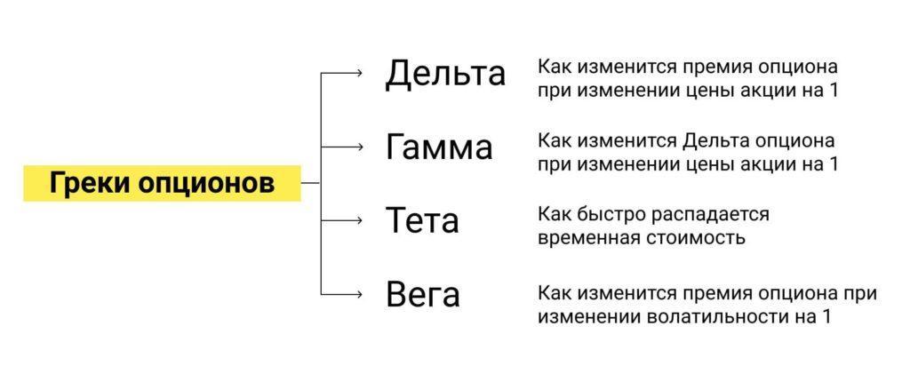 Схема греков опционов и их краткого описания