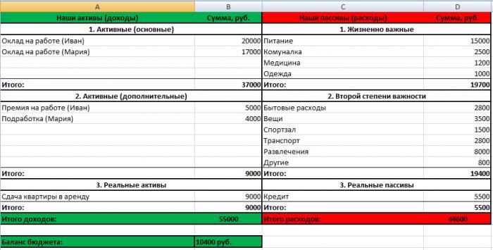 Инструкция по составлению ЛФП - семейный бюджет, начало