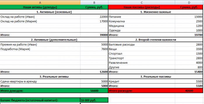 Инструкция по личному финансовому плану на сайте Международной Академии Инвестиций