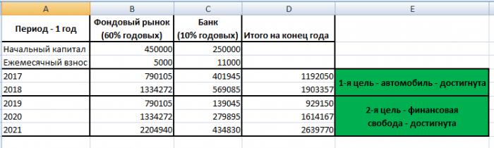 Картинка по расчету достижения материальных и финансовых целей к инструкции по составлению ЛФП
