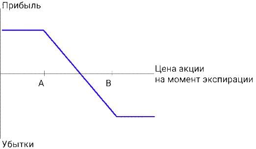 Медвежий put спрэд (длинный спрэд Путов)