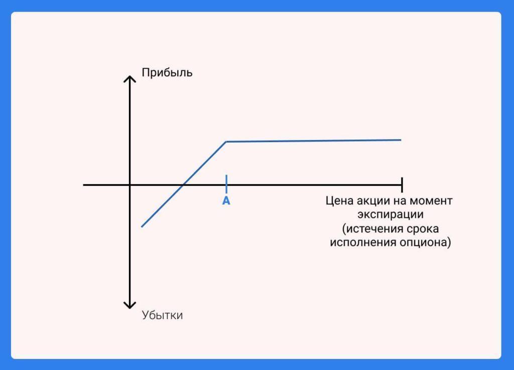 Схема для опционной стратегии по продаже покрытых Колл опционов