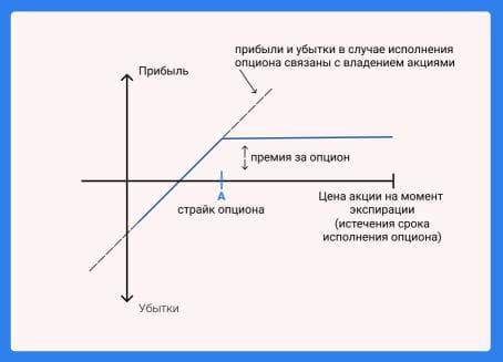 Схема к опционной стратегии по продаже обеспеченного Пута