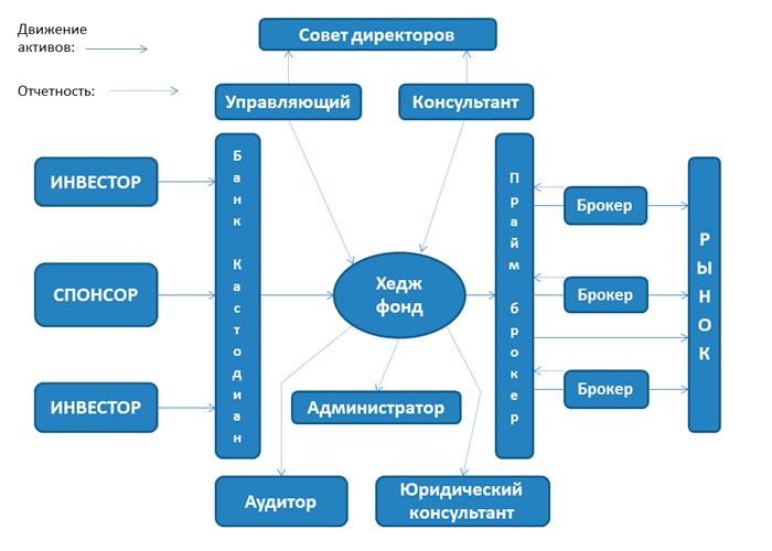 Схема структуры хедж фонда на сайте Международной Академии Инвестиций