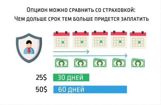 Сравнение временной стоимости опциона со страховкой