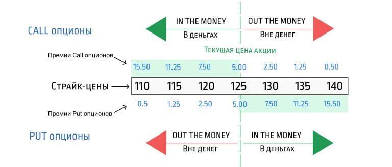 Внутренняя стоимость Колл и Пут опционов схематично