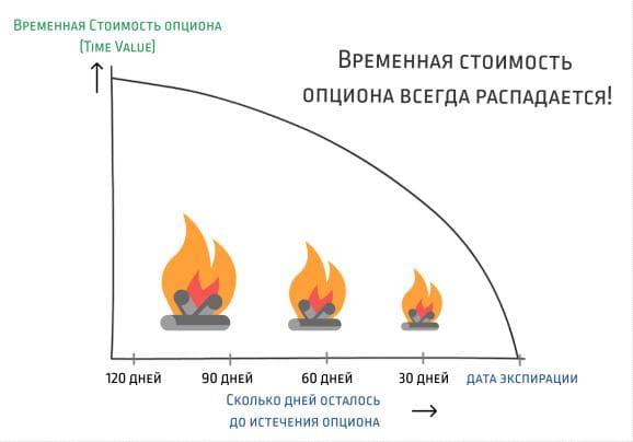 График временного распада опциона (схематично)